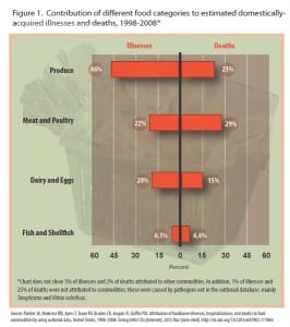 food-Illnesses-deaths