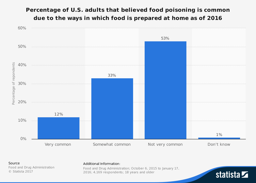 bar graph showing thoughts of consumers on food borne illness causes