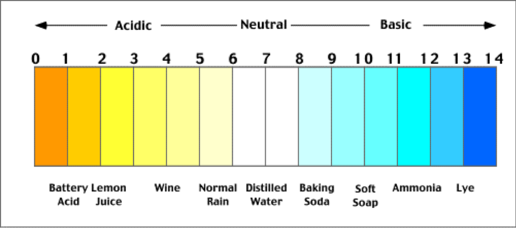 soil-pH-scale.png