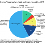 Spotlight – Farm Labor Shortages: Years in the Making