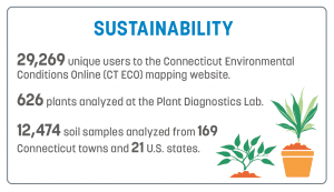 sustainability impact for UConn Extension in 2019