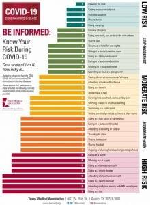covid 19 risk chart